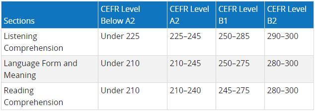 TOEFL CEFR | TOEIC Malaysia