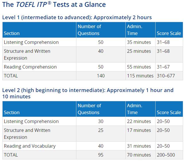 TOEFL ITP | Test Center Malaysia